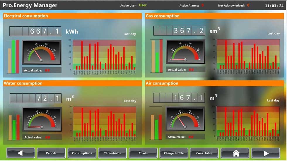 Analiza potrosnje elektricne energije
